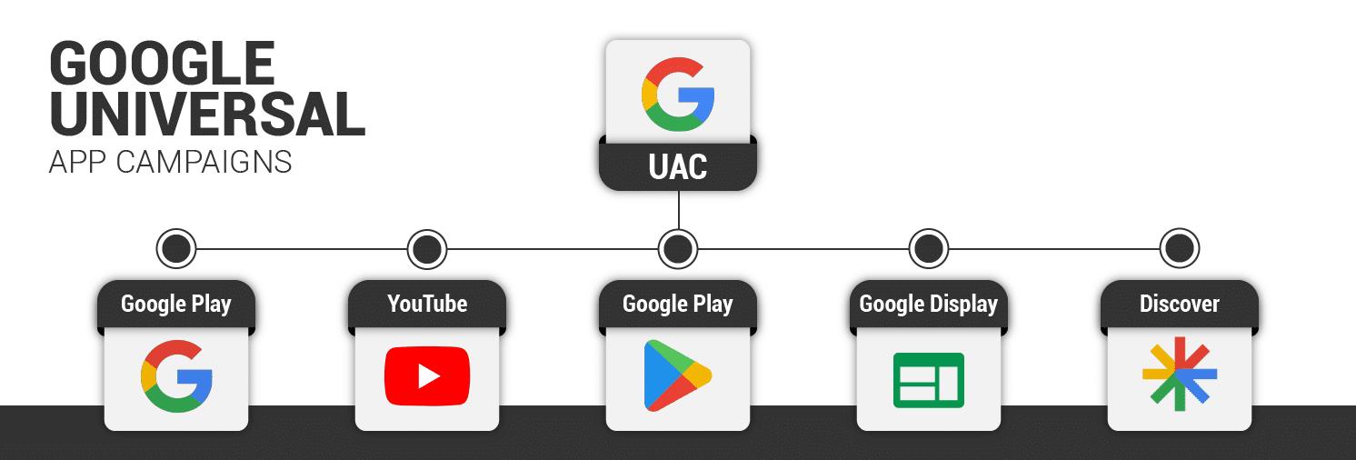 קמפיין אוניברסלי לאפליקציות